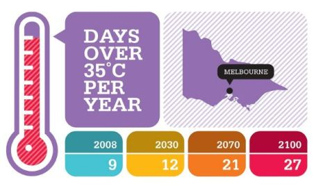 Days over 35 degrees C for Melbourne