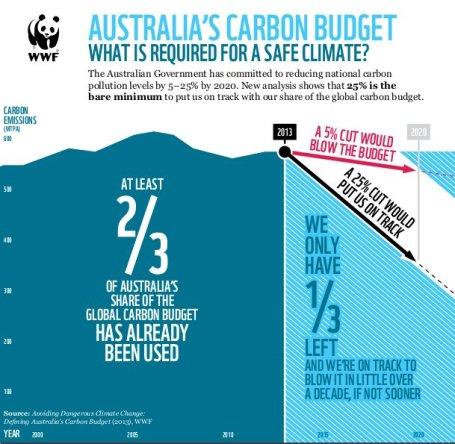 20131030-wwf-australia-carbon-budget