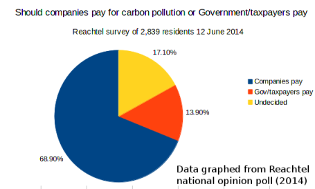 20140627-WWF-Reachtel-shld-companies-pay-carbon-pollution