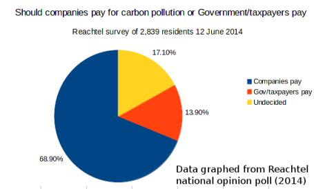 20140627-WWF-Reachtel-shld-companies-pay-carbon-pollution