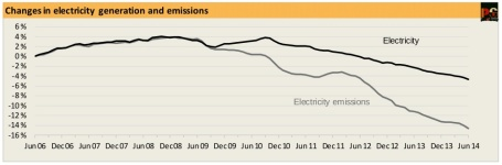 20140708-PS-changes-electricity-generation-emissions