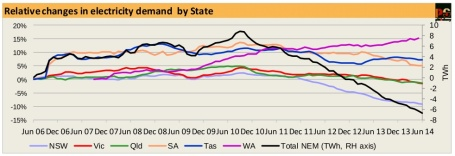 20140708-PS-relative-changes-electricity-demand-by-state