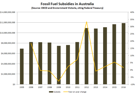20140227-OECD-G20-data1- Aus-fossil-fuel-subsidies