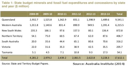 20140623-AI-state-subsidies-mining-fossil-fuels