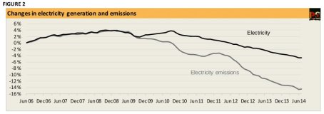 20140902-CEDEX-changes-in-electricity-generation-emissions