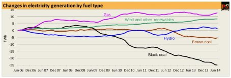 20140902-CEDEX-electricity-generation-by-fuel-type
