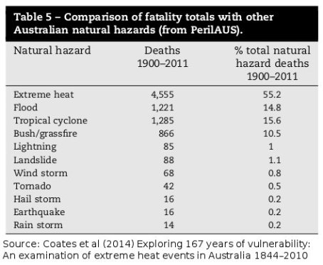 20141008-heatwaves-and-natural-hazard-fatalities