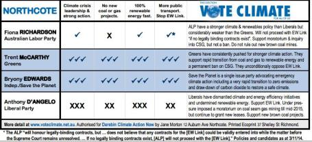 Voteclimate-Northcote-scorecard