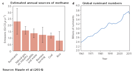 20140120-Ripple2014-methane-sources-ruminant-numbers