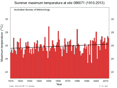 Summer Max temperature trend for Melbourne. Source: BOM