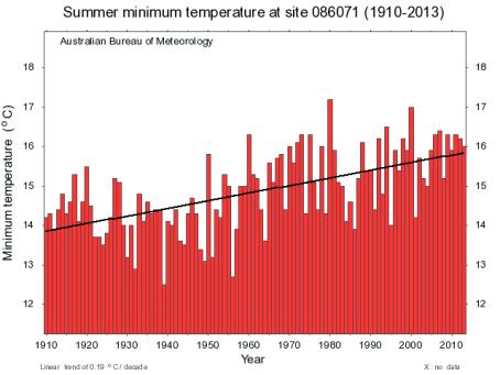Summer Minimum temperature trend for Melbourne. Source: BOM