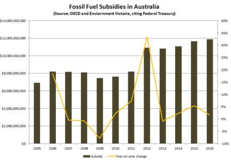 20150227-Federal-fossil-fuel-subsidies-Australia