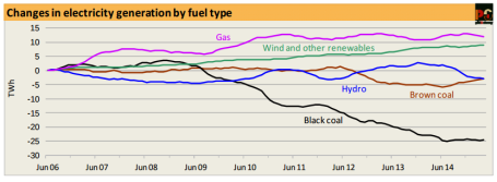 Brown coal use on the rise - Pitt and Sherry CEDEX index