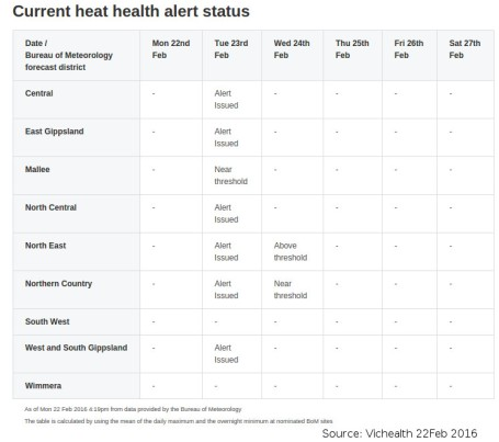 20160222-Vic-heat-health-alert-for-23Feb