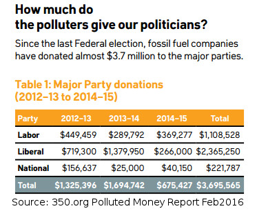 20160227-350org-polluted-money-donations