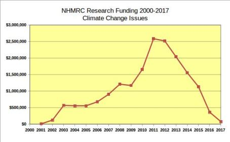Graph: Adapted from 2000-2014 actual NHMRC expenditure graph, plus 2015-2016 NHMRC forward commitments plus 1 new grant approved in 2015 (Bowen) for 2016-2017 expenditure.