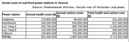 Social costs of Victorian Coal (2015)