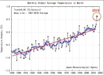 20160417-JMA-record-breaking-heat-march2