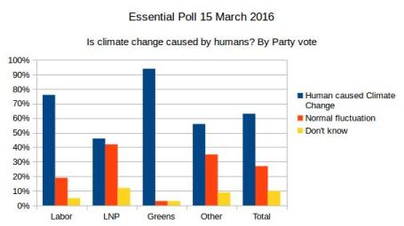 20160419-essentialpoll-climatechange-cause-by-party