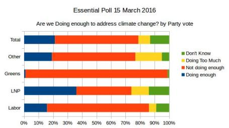 20160419-essentialpoll-climatechange-doing-enough