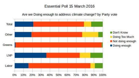 20160419-essentialpoll-climatechange-doing-enough
