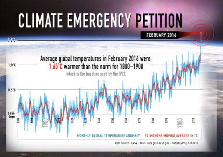Climate Emergency declaration petition