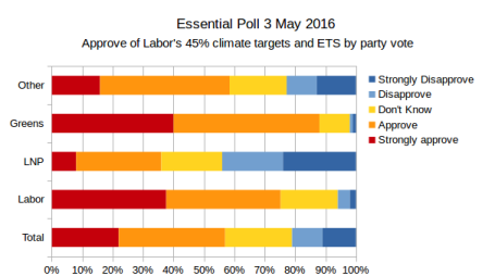 20160503-essential-poll-45pc-target-ets-by-party
