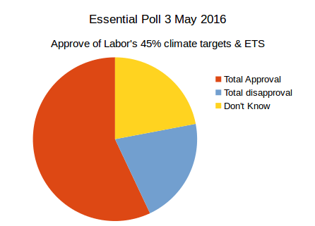 Essential Vision Poll on Labor's 45% climate target and ETS