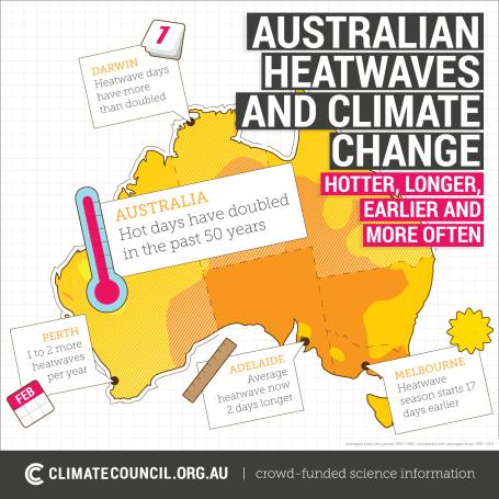 climatecouncil-australian-heatwaves