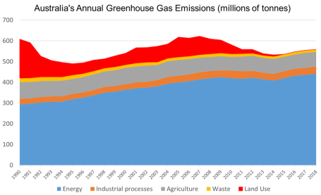Australia emissions by sector to 2018