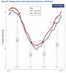 2020-03-03-TAI-changing-seasons-Melb-graph