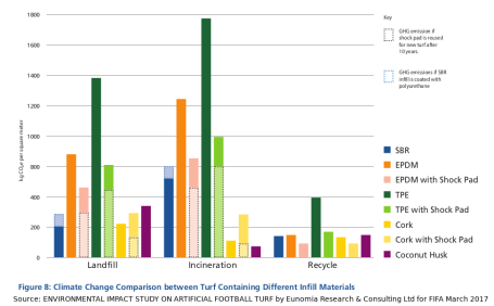 Synthetic-turf-infill-Emissions-intensity