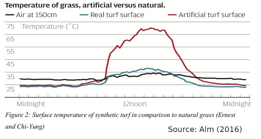 2016-Alm-naturalgrass-vs-artificial-surface temps-HongKong