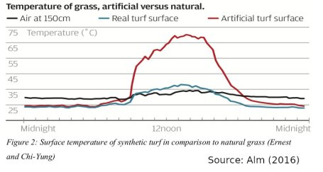 2016-Alm-naturalgrass-vs-artificial-surface temps-HongKong