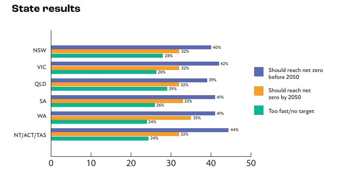 Poll: Net zero by/before 2050